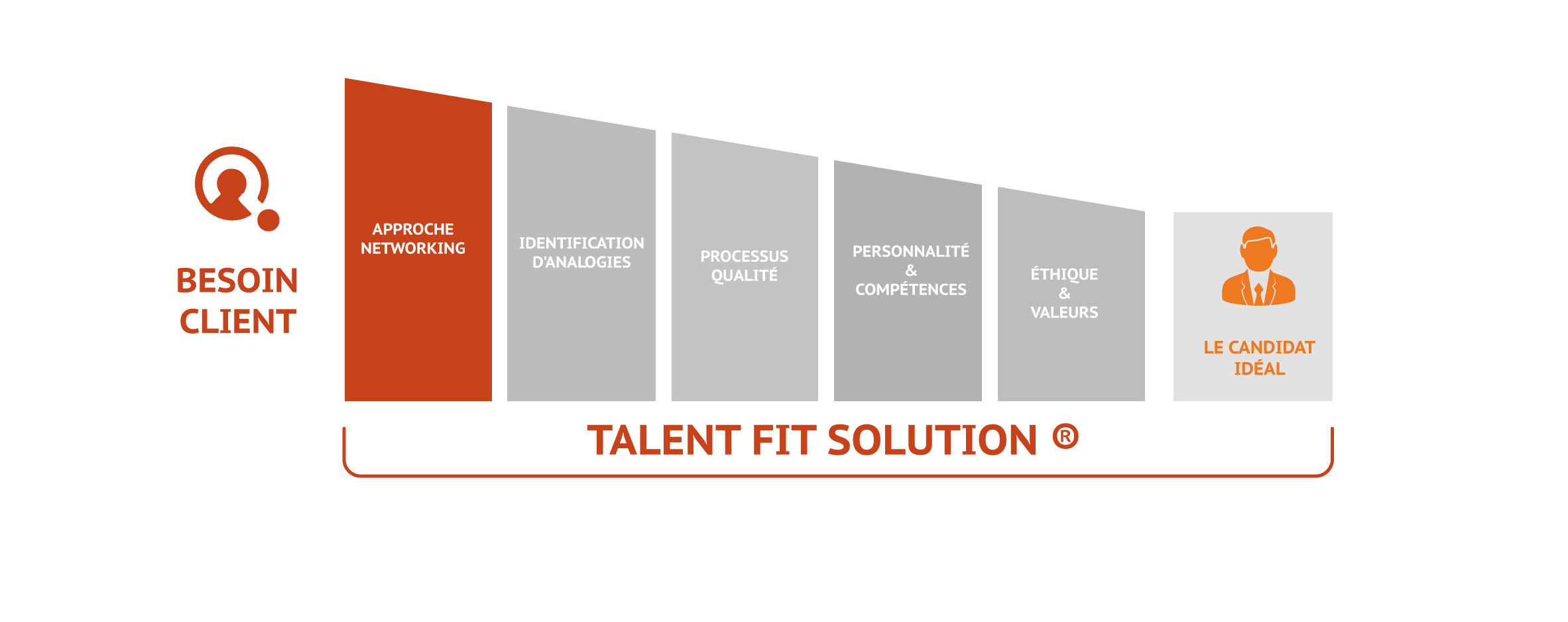 Approche Networking Talent Fit Solution