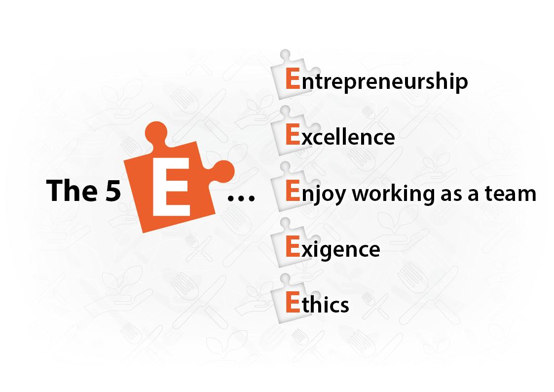 LeaderIA values the 5 E